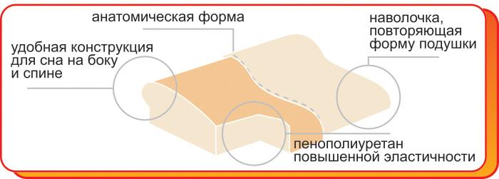 Один из вариантов конструкции ортопедической подушки