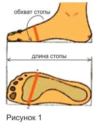 Впорность обуви